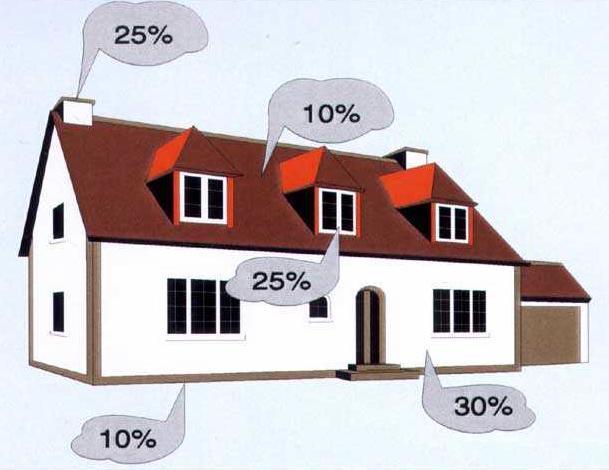poteri-tepla-doma-v-procentah